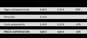 ejemplo diferencia precio café comercio justo y convencional